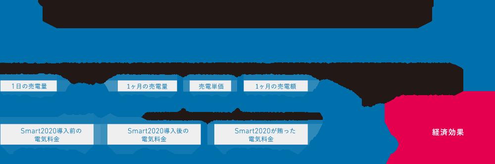 図:s-smart2020 1日あたりの暮らしシミュレーション